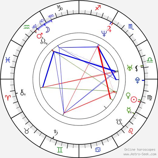 Nicolette Krebitz birth chart, Nicolette Krebitz astro natal horoscope, astrology