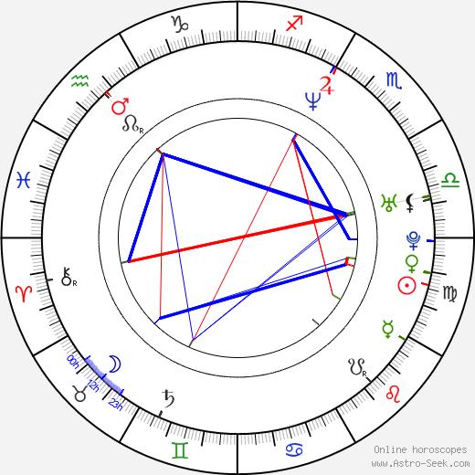 Pawel Chochlew astro natal birth chart, Pawel Chochlew horoscope, astrology