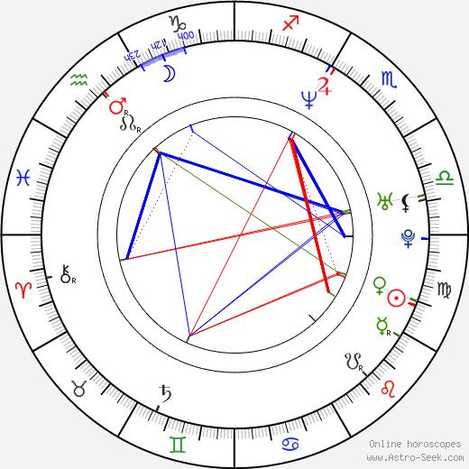 Рикардо Антонио Чавира Ricardo Chavira день рождения гороскоп, Ricardo Chavira Натальная карта онлайн