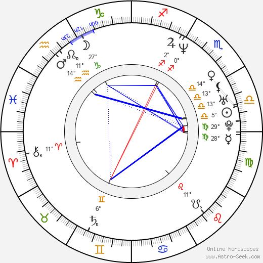 Rick Warden birth chart, biography, wikipedia 2020, 2021