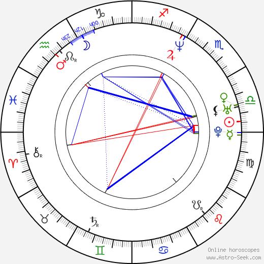 Rick Warden birth chart, Rick Warden astro natal horoscope, astrology