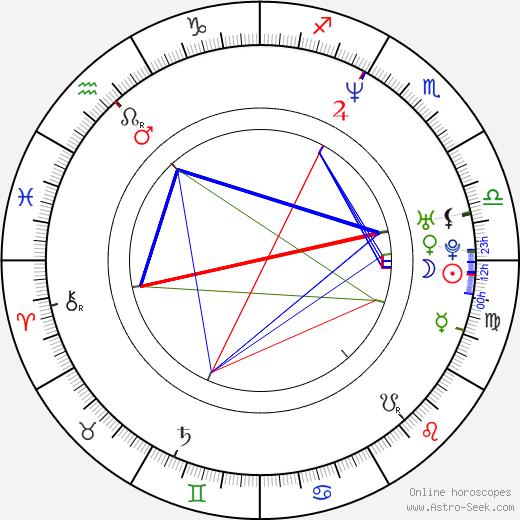 Sanaa Lathan birth chart, Sanaa Lathan astro natal horoscope, astrology