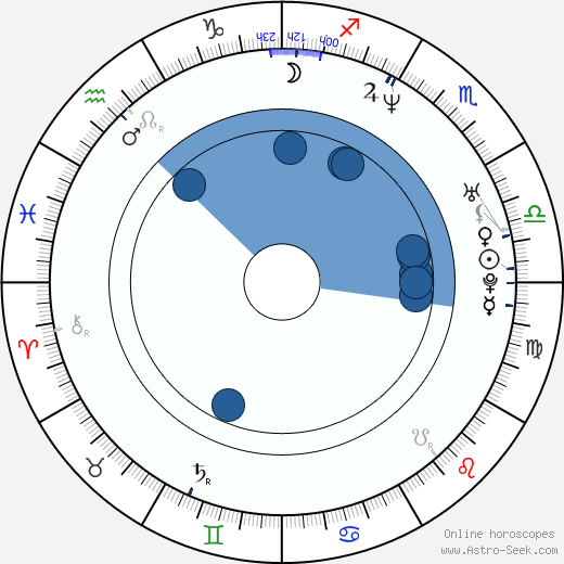Sang-ho Kim wikipedia, horoscope, astrology, instagram