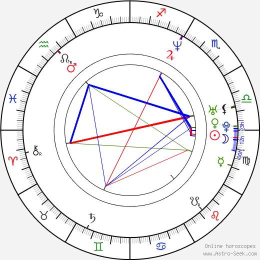 Selene Luna astro natal birth chart, Selene Luna horoscope, astrology