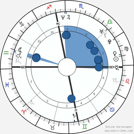 Shauna Sand wikipedia, horoscope, astrology, instagram