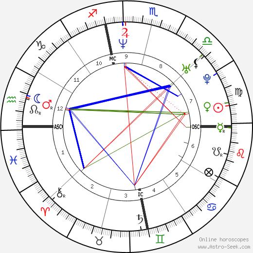 Шона Сэнд Shauna Sand день рождения гороскоп, Shauna Sand Натальная карта онлайн