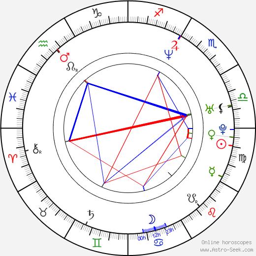 Stephanie Love birth chart, Stephanie Love astro natal horoscope, astrology