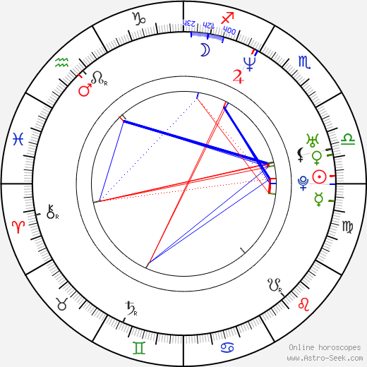 Susan Smith birth chart, Susan Smith astro natal horoscope, astrology