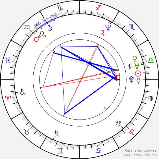 Theodore Shapiro birth chart, Theodore Shapiro astro natal horoscope, astrology