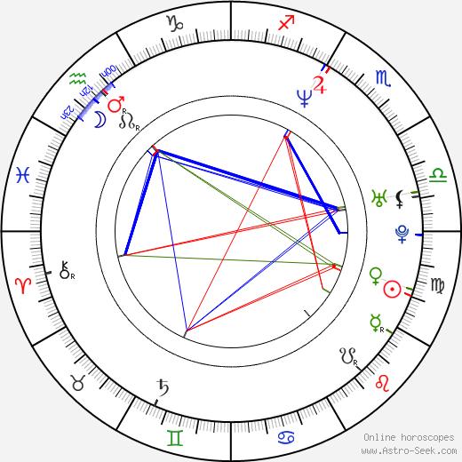 Tiina Lymi astro natal birth chart, Tiina Lymi horoscope, astrology