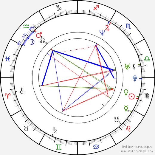 Trevor St. John birth chart, Trevor St. John astro natal horoscope, astrology