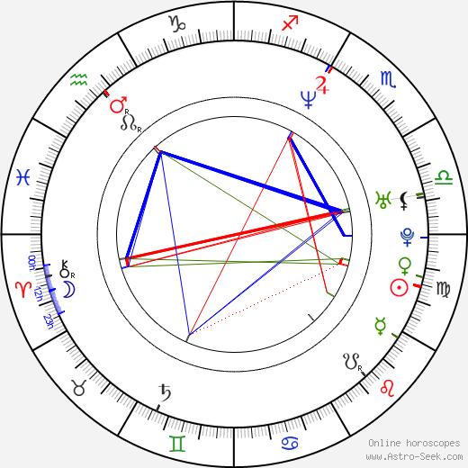 Veikko Täär birth chart, Veikko Täär astro natal horoscope, astrology