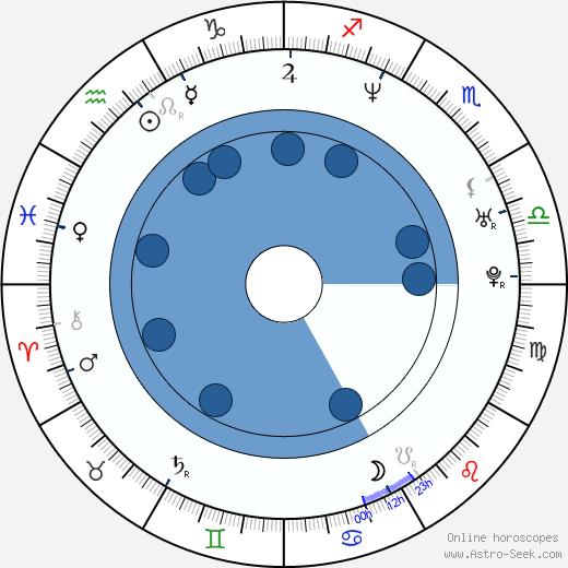 Alex Best wikipedia, horoscope, astrology, instagram