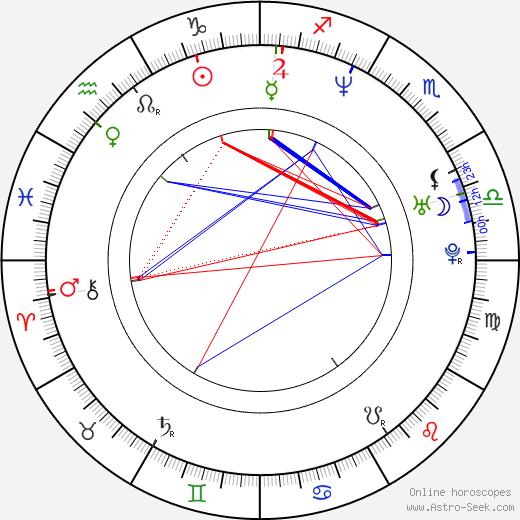 Alexander Eik astro natal birth chart, Alexander Eik horoscope, astrology