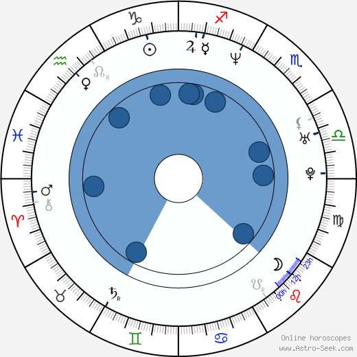 Alisha Klass wikipedia, horoscope, astrology, instagram