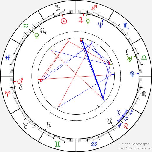 Alisha Klass birth chart, Alisha Klass astro natal horoscope, astrology