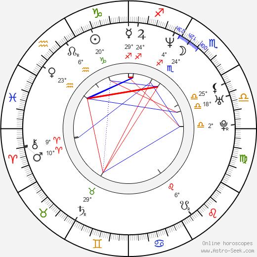 Amanda Peet birth chart, biography, wikipedia 2018, 2019