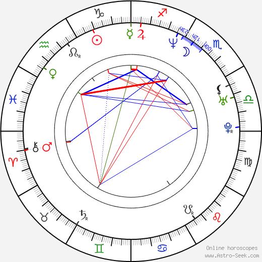 Amanda Peet astro natal birth chart, Amanda Peet horoscope, astrology