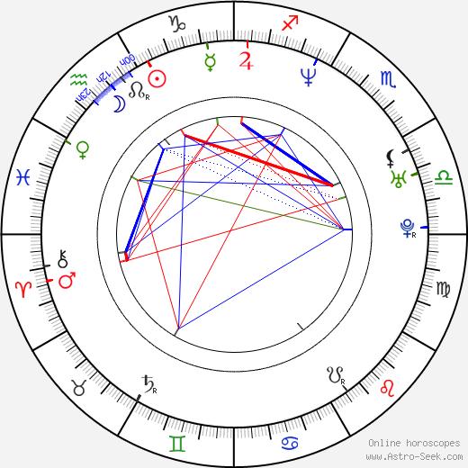 Benno Fürmann astro natal birth chart, Benno Fürmann horoscope, astrology