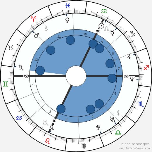 Brent Moss wikipedia, horoscope, astrology, instagram