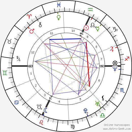 Brent Moss tema natale, oroscopo, Brent Moss oroscopi gratuiti, astrologia