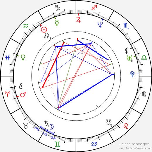 Chantal Andere birth chart, Chantal Andere astro natal horoscope, astrology