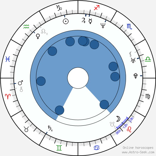 David Marqués wikipedia, horoscope, astrology, instagram