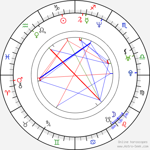 David Marqués birth chart, David Marqués astro natal horoscope, astrology