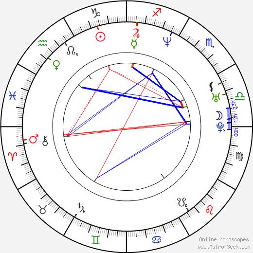 Elena Podzámska astro natal birth chart, Elena Podzámska horoscope, astrology