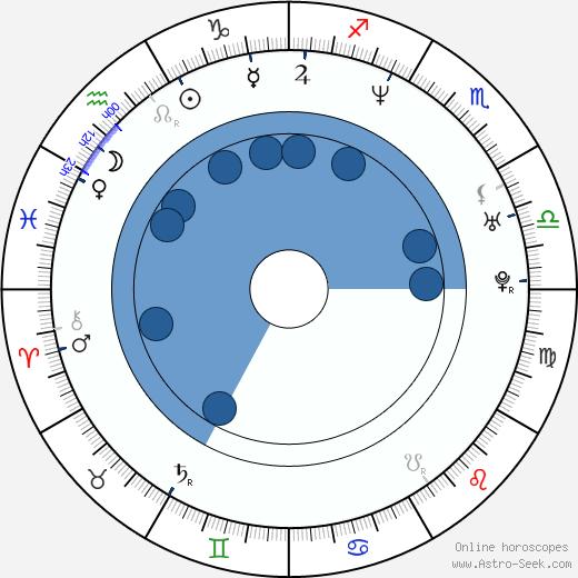 Ethan Keogh wikipedia, horoscope, astrology, instagram