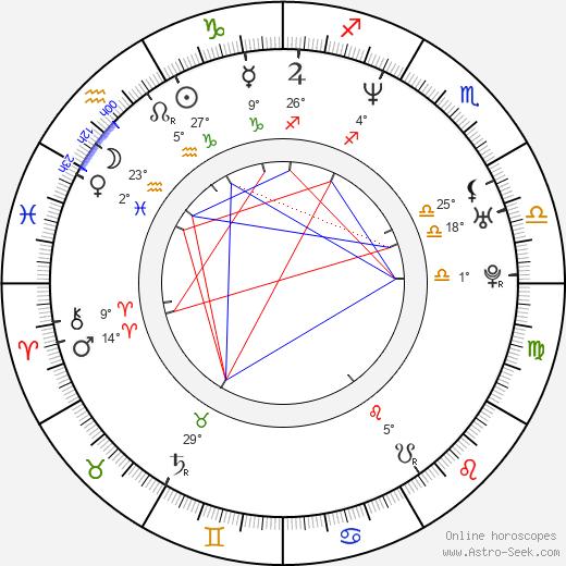 Ethan Keogh birth chart, biography, wikipedia 2018, 2019