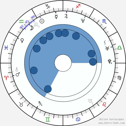 Gastón Pauls wikipedia, horoscope, astrology, instagram