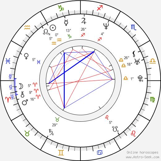 Glen Drake birth chart, biography, wikipedia 2020, 2021