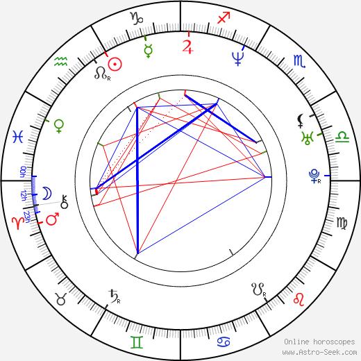 Glen Drake birth chart, Glen Drake astro natal horoscope, astrology