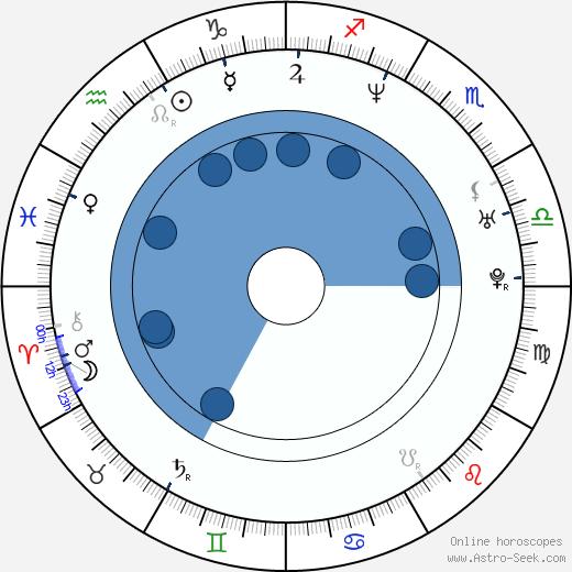 Gunnar B. Gudmundsson wikipedia, horoscope, astrology, instagram