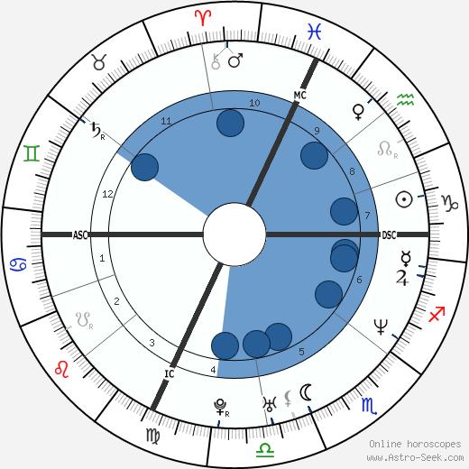 Hervé Falciani wikipedia, horoscope, astrology, instagram