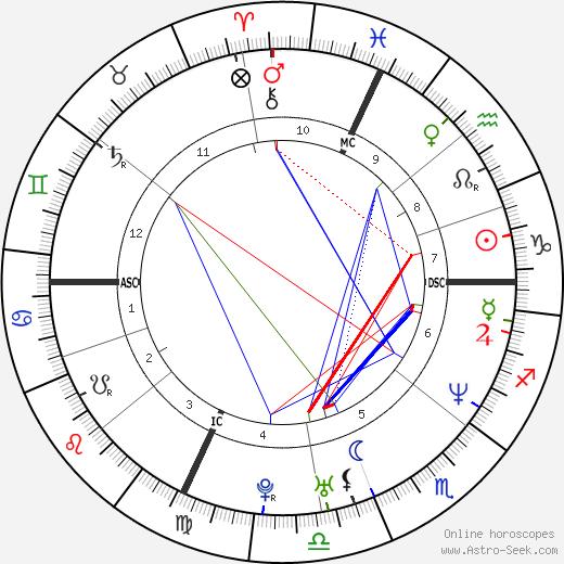 Hervé Falciani astro natal birth chart, Hervé Falciani horoscope, astrology