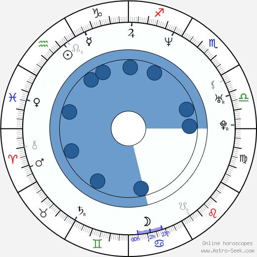 Indrek Sammul wikipedia, horoscope, astrology, instagram
