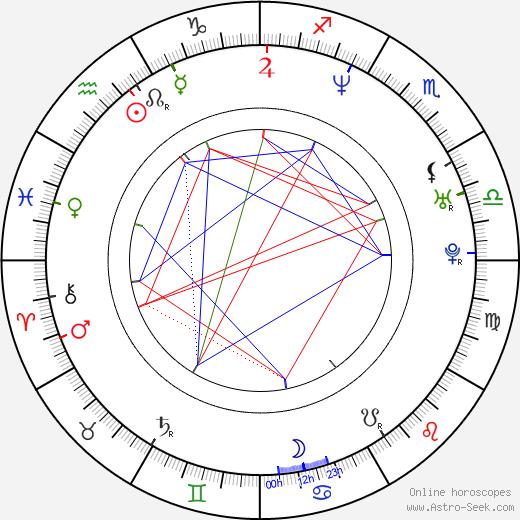 Indrek Sammul tema natale, oroscopo, Indrek Sammul oroscopi gratuiti, astrologia