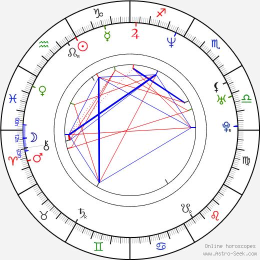 Joana Benedek birth chart, Joana Benedek astro natal horoscope, astrology