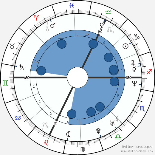 John Ruiz wikipedia, horoscope, astrology, instagram