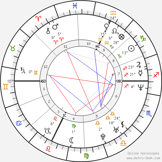 John Ruiz birth chart, biography, wikipedia 2018, 2019