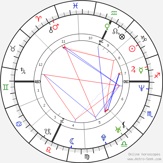 John Ruiz astro natal birth chart, John Ruiz horoscope, astrology
