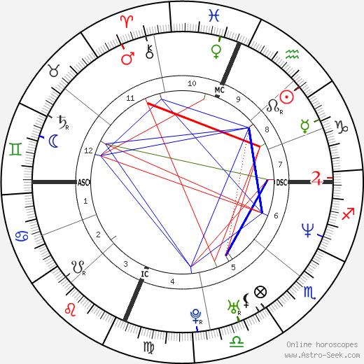 John Victor Stoen tema natale, oroscopo, John Victor Stoen oroscopi gratuiti, astrologia