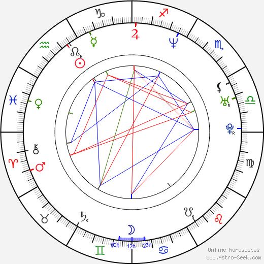 Josh Randall astro natal birth chart, Josh Randall horoscope, astrology