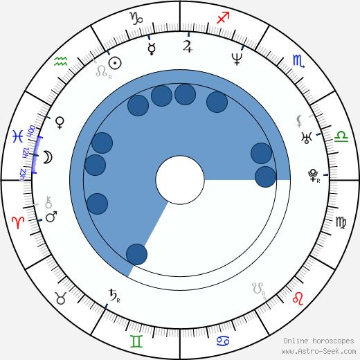 Jukka Kärkkäinen wikipedia, horoscope, astrology, instagram