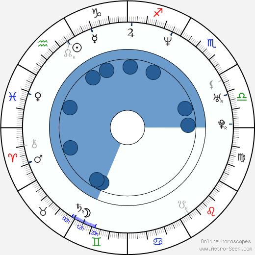 Ken Spassione wikipedia, horoscope, astrology, instagram