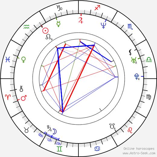 Ken Spassione birth chart, Ken Spassione astro natal horoscope, astrology