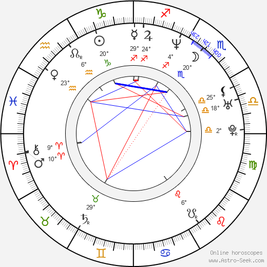 Konstantin Khabenskiy birth chart, biography, wikipedia 2018, 2019