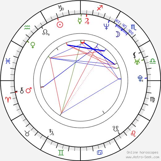 Konstantin Khabenskiy astro natal birth chart, Konstantin Khabenskiy horoscope, astrology